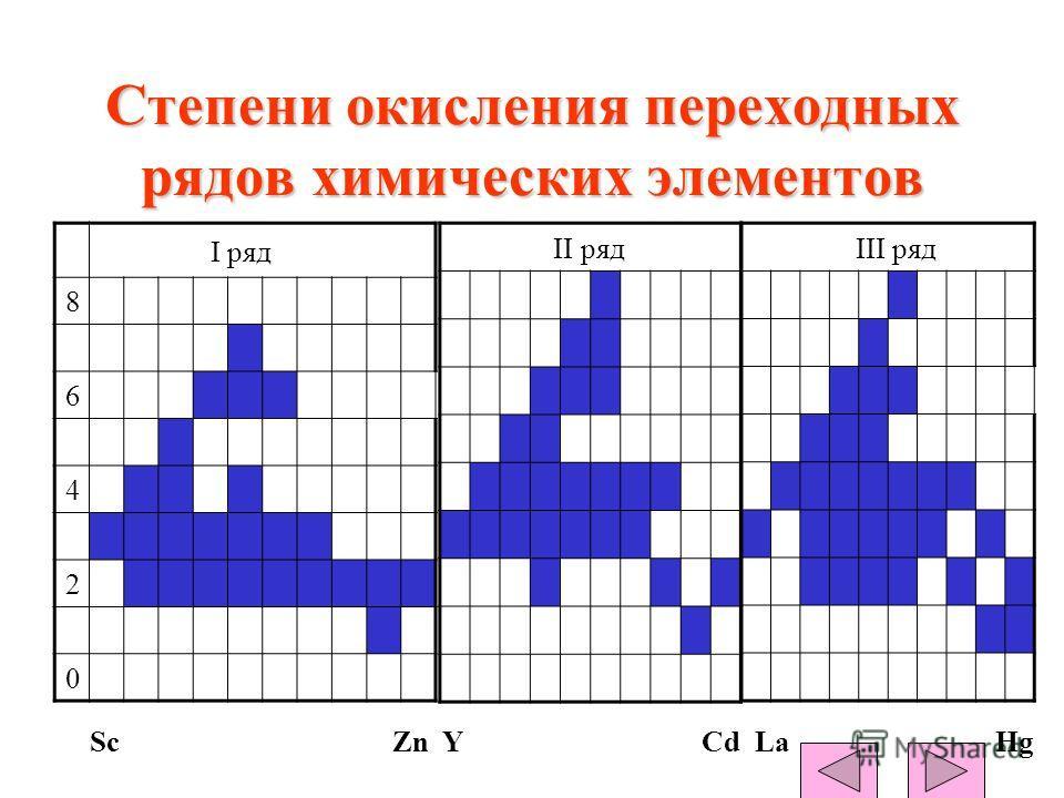 Степени окисления переходных рядов химических элементов II ряд I ряд 8 6 4 2 0 III ряд ScZn YCd LaHg
