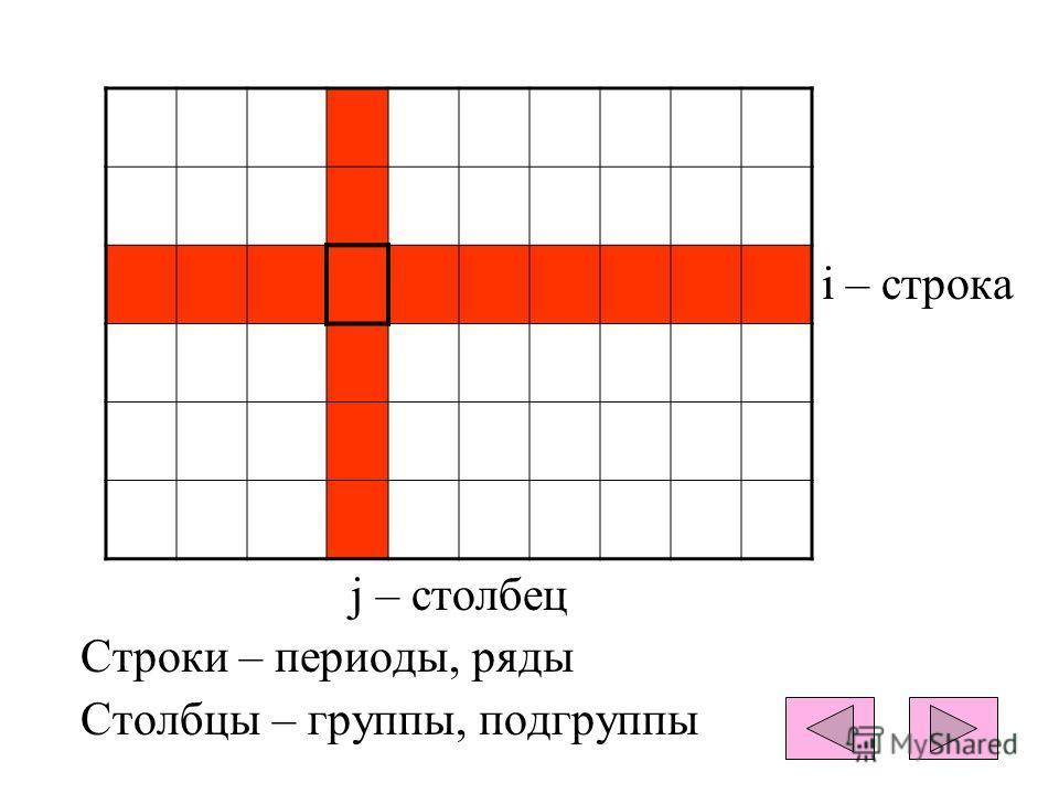 i – строка j – столбец Строки – периоды, ряды Столбцы – группы, подгруппы