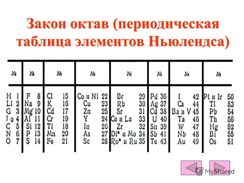 Закон октав (периодическая таблица элементов Ньюлендса)