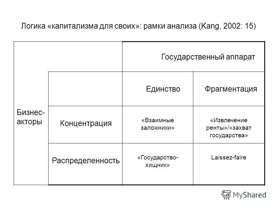 Логика «капитализма для своих»: рамки анализа (Kang, 2002: 15) Государственный аппарат Единство Фрагментация Бизнес- акторы Концентрация «Взаимные заложники» «Извлечение ренты»/»захват государства» Распределенность «Государство- хищник» Laissez-faire