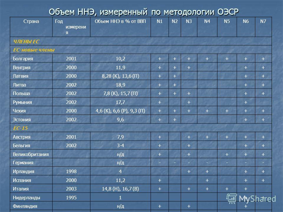 Объем ННЭ, измеренный по методологии ОЭСР СтранаГод измерени я Объем ННЭ в % от ВВПN1N2N3N4N5N6N7 ЧЛЕНЫ ЕС ЕС-новые члены Болгария200110,2+++++++ Венгрия200011,9+++ ++ Латвия20008,28 (К), 13,6 (П)++ ++ Литва200218,9++ ++ Польша20027,8 (К), 15,7 (П)++