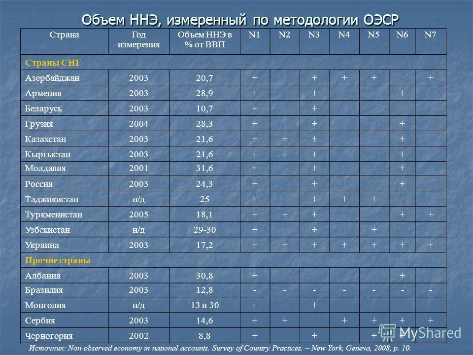 Объем ННЭ, измеренный по методологии ОЭСР Страна Год измерения Объем ННЭ в % от ВВП N1N2N3N4N5N6N7 Страны СНГ Азербайджан200320,7+ +++ + Армения200328,9+ + + Беларусь200310,7+ + Грузия200428,3+ + + Казахстан200321,6+++ + Кыргыстан200321,6+++ + Молдав