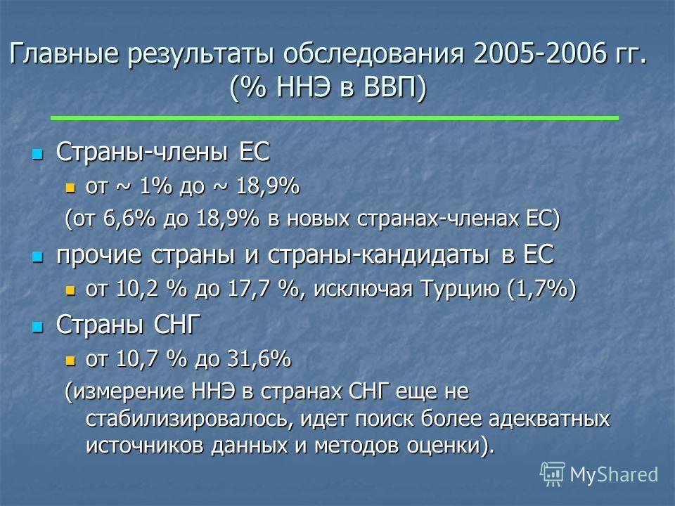 Главные результаты обследования 2005-2006 гг. (% ННЭ в ВВП) Страны-члены ЕС Страны-члены ЕС от ~ 1% до ~ 18,9% от ~ 1% до ~ 18,9% (от 6,6% до 18,9% в новых странах-членах ЕС) прочие страны и страны-кандидаты в ЕС прочие страны и страны-кандидаты в ЕС