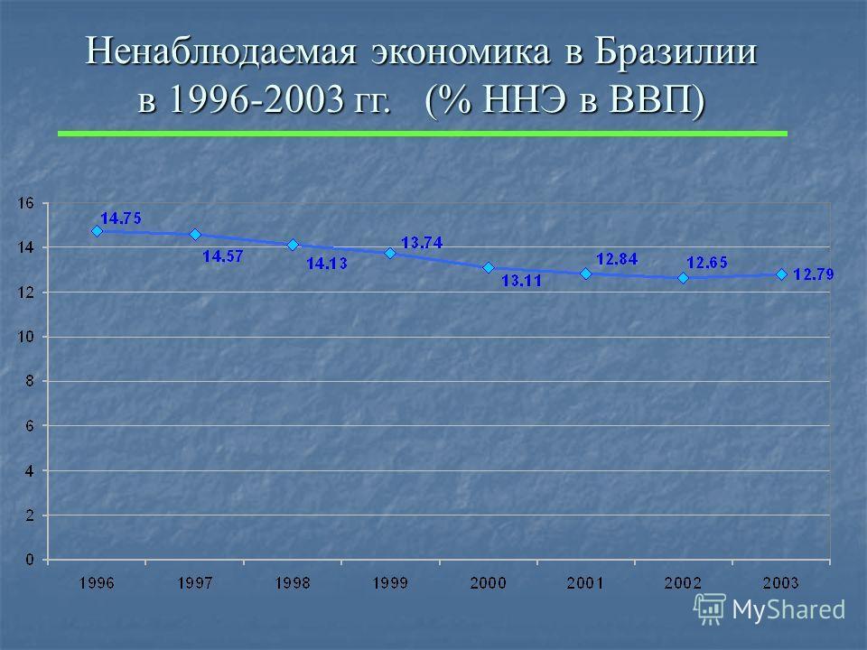 Ненаблюдаемая экономика в Бразилии в 1996-2003 гг. (% ННЭ в ВВП)