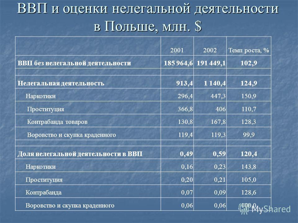 ВВП и оценки нелегальной деятельности в Польше, млн. $ 20012002Темп роста, % ВВП без нелегальной деятельности185 964,6191 449,1102,9 Нелегальная деятельность913,41 140,4124,9 Наркотики296,4447,3150,9 Проституция366,8406110,7 Контрабанда товаров130,81