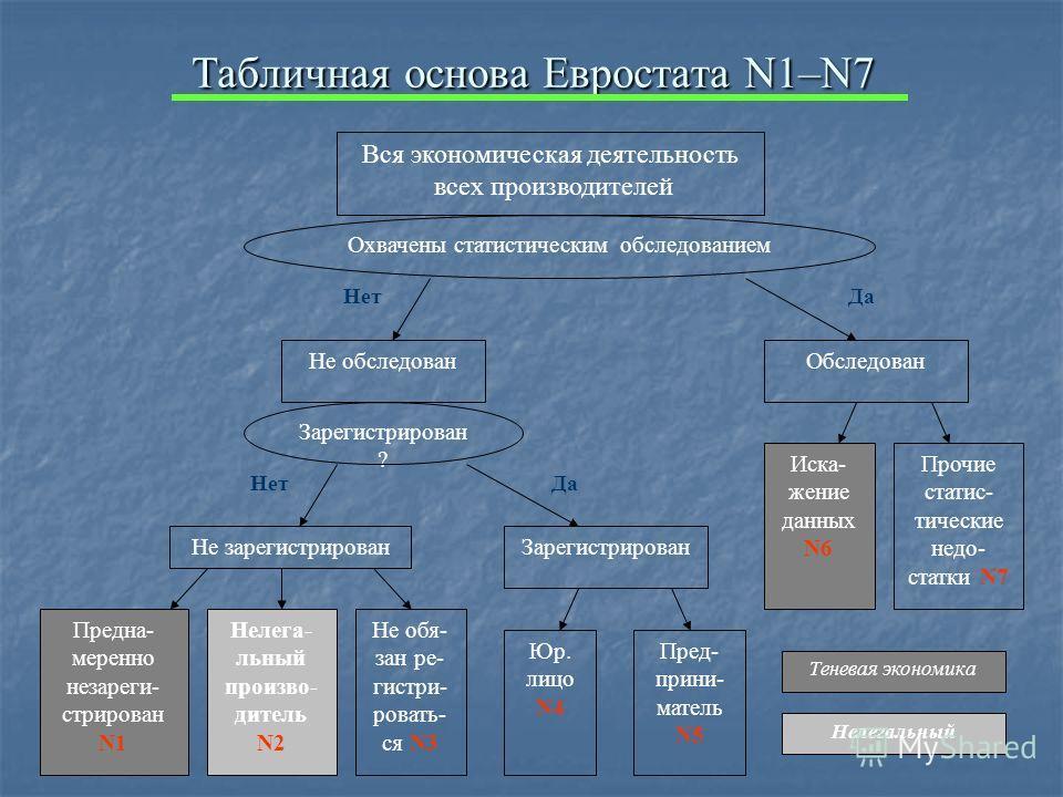 Табличная основа Евростата N1–N7 Вся экономическая деятельность всех производителей Охвачены статистическим обследованием Не обследованОбследован Не зарегистрированЗарегистрирован Предна- меренно незареги- стрирован N1 Не обя- зан ре- гистри- ровать-