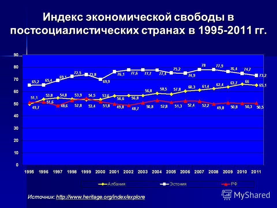 Индекс экономической свободы в постсоциалистических странах в 1995-2011 гг. Источник: http://www.heritage.org/index/explorehttp://www.heritage.org/index/explore