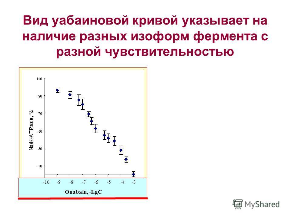 Вид уабаиновой кривой указывает на наличие разных изоформ фермента с разной чувствительностью -10 -9 -8 -7 -6 -5 -4 -3 Ouabain, -LgC