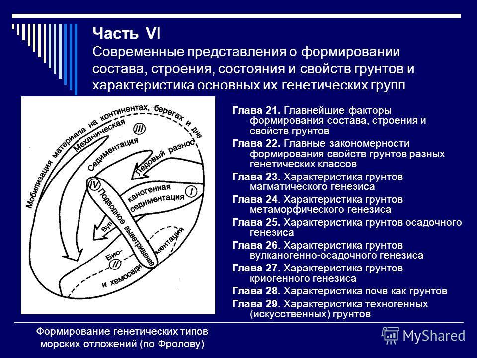 Часть VI Современные представления о формировании состава, строения, состояния и свойств грунтов и характеристика основных их генетических групп Глава 21. Главнейшие факторы формирования состава, строения и свойств грунтов Глава 22. Главные закономер