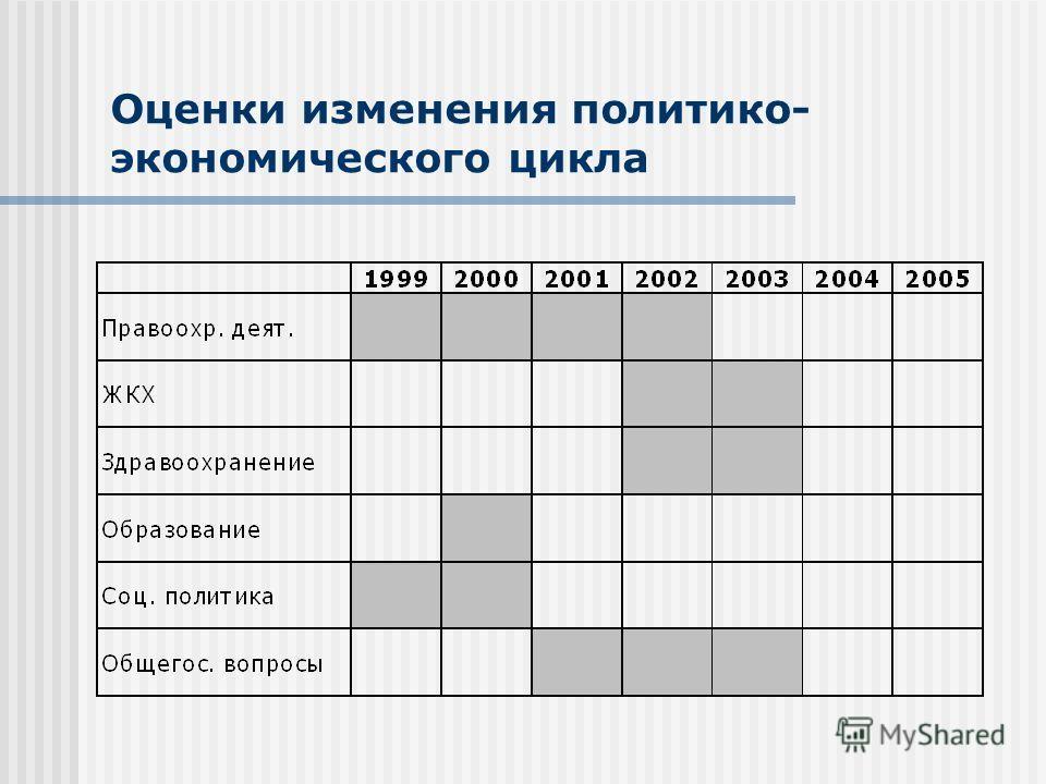 Оценки изменения политико- экономического цикла