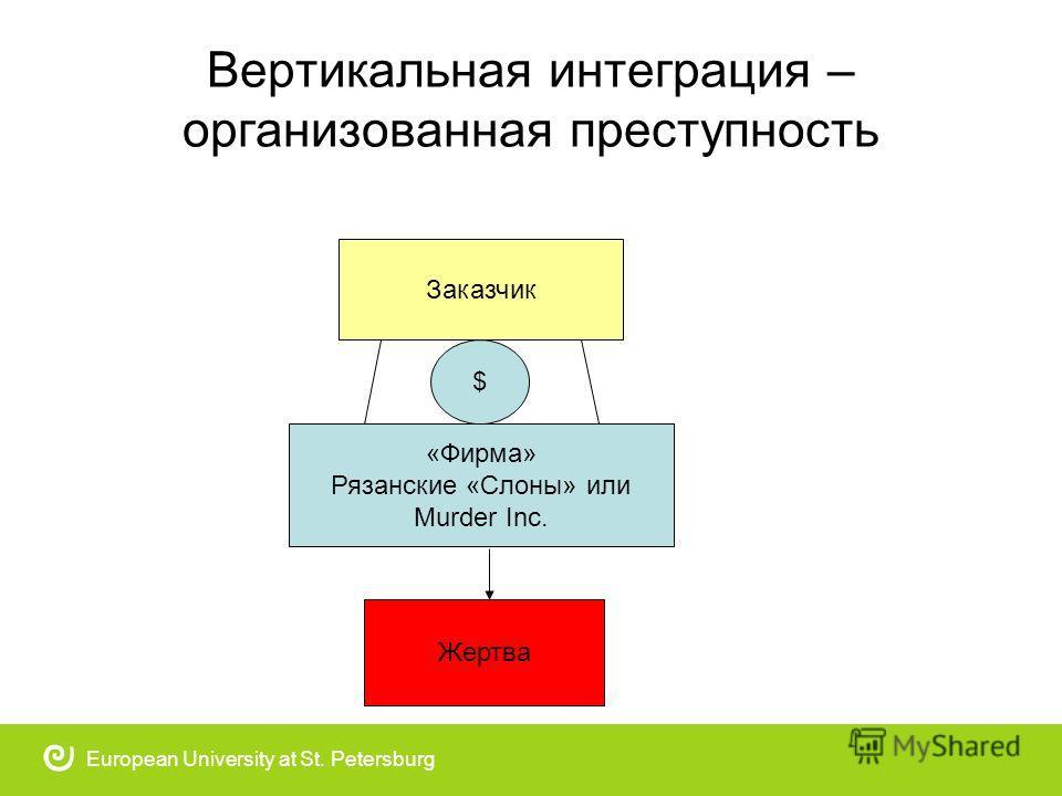 Вертикальная интеграция – организованная преступность European University at St. Petersburg Заказчик «Фирма» Рязанские «Слоны» или Murder Inc. Жертва $
