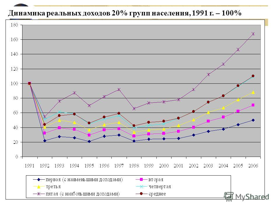 Динамика реальных доходов 20% групп населения, 1991 г. – 100%