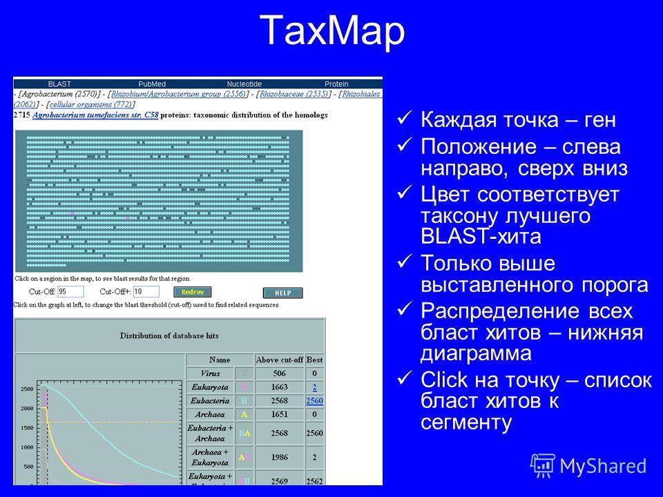 TaxMap Каждая точка – ген Положение – слева направо, сверх вниз Цвет соответствует таксону лучшего BLAST-хита Только выше выставленного порога Распределение всех бласт хитов – нижняя диаграмма Click на точку – список бласт хитов к сегменту