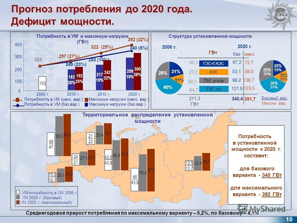 Прогноз потребления до 2020 года. Дефицит мощности. 23.4 12,5 10,7 Территориальное распределение установленной мощности УМ/потребность в УМ 2006 г. УМ 2020 г. (базовый) 79.4 26.1 65.4 42,6 43,9 16,2 18,1 27.1 83.5 35.4 24 21 49 47 21 22 249 (23%) 293