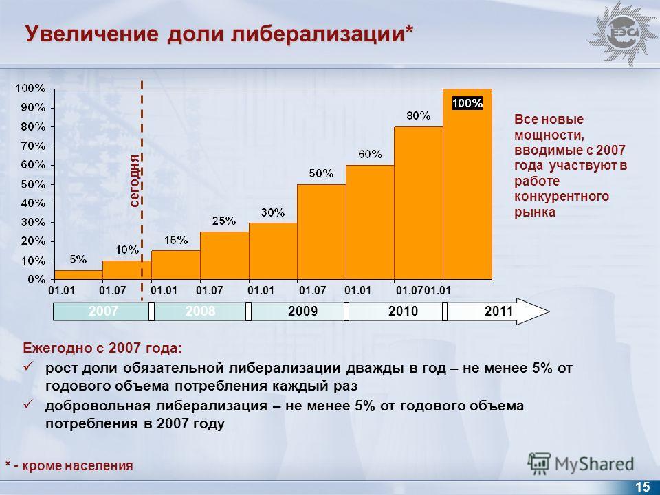 Ежегодно с 2007 года: рост доли обязательной либерализации дважды в год – не менее 5% от годового объема потребления каждый раз добровольная либерализация – не менее 5% от годового объема потребления в 2007 году Все новые мощности, вводимые с 2007 го