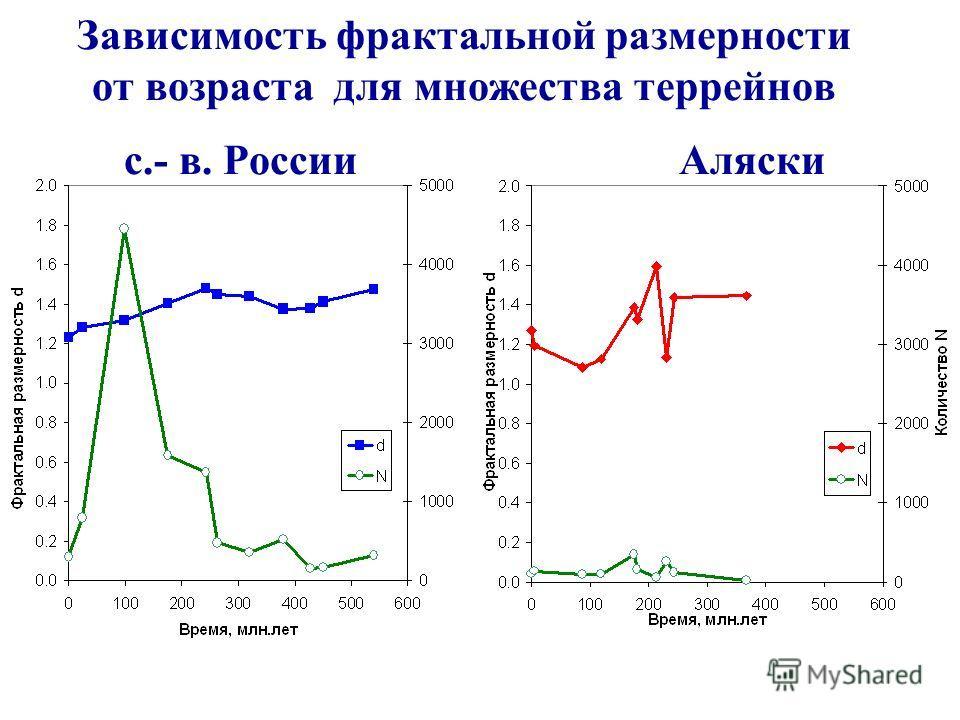 Зависимость фрактальной размерности от возраста для множества террейнов с.- в. РоссииАляски
