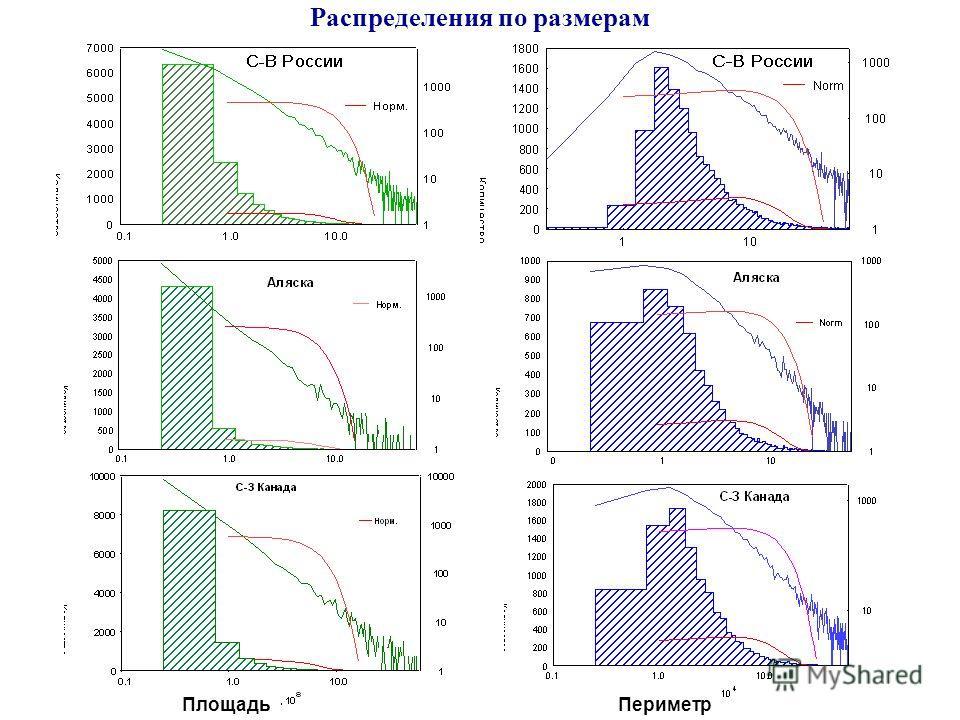 Распределения по размерам ПлощадьПериметр