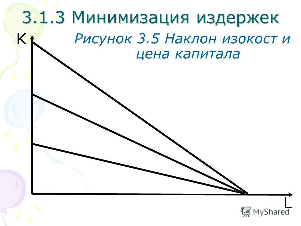 L K Рисунок 3.5 Наклон изокост и цена капитала 3.1.3 Минимизация издержек