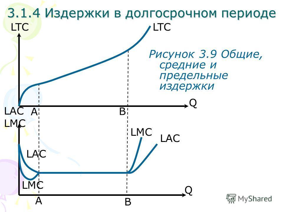 A Q LTC 3.1.4 Издержки в долгосрочном периоде Рисунок 3.9 Общие, средние и предельные издержки B A B Q LAC LMC LAC LMC LTC