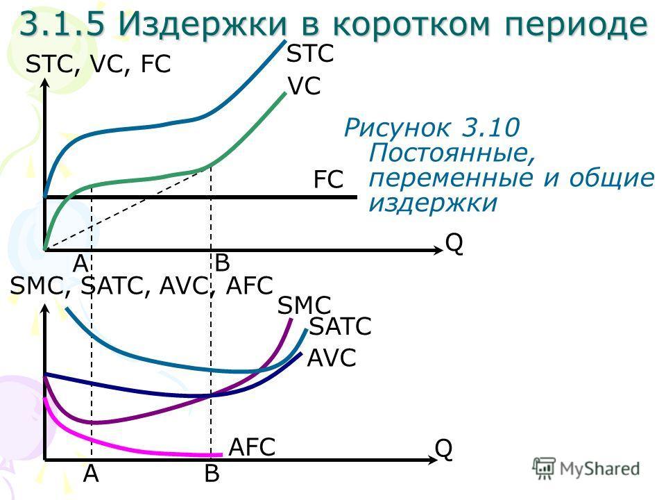 A Q STC, VC, FC Рисунок 3.10 Постоянные, переменные и общие издержки BA B Q SMC, SATC, AVC, AFC SATC AVC AFC SMC VC STC FC 3.1.5 Издержки в коротком периоде