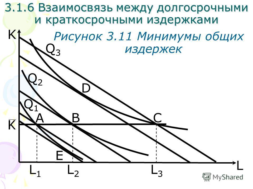 B L K Рисунок 3.11 Минимумы общих издержек D C A L2L2 E Q1Q1 3.1.6 Взаимосвязь между долгосрочными и краткосрочными издержками Q2Q2 Q3Q3 L1L1 L3L3