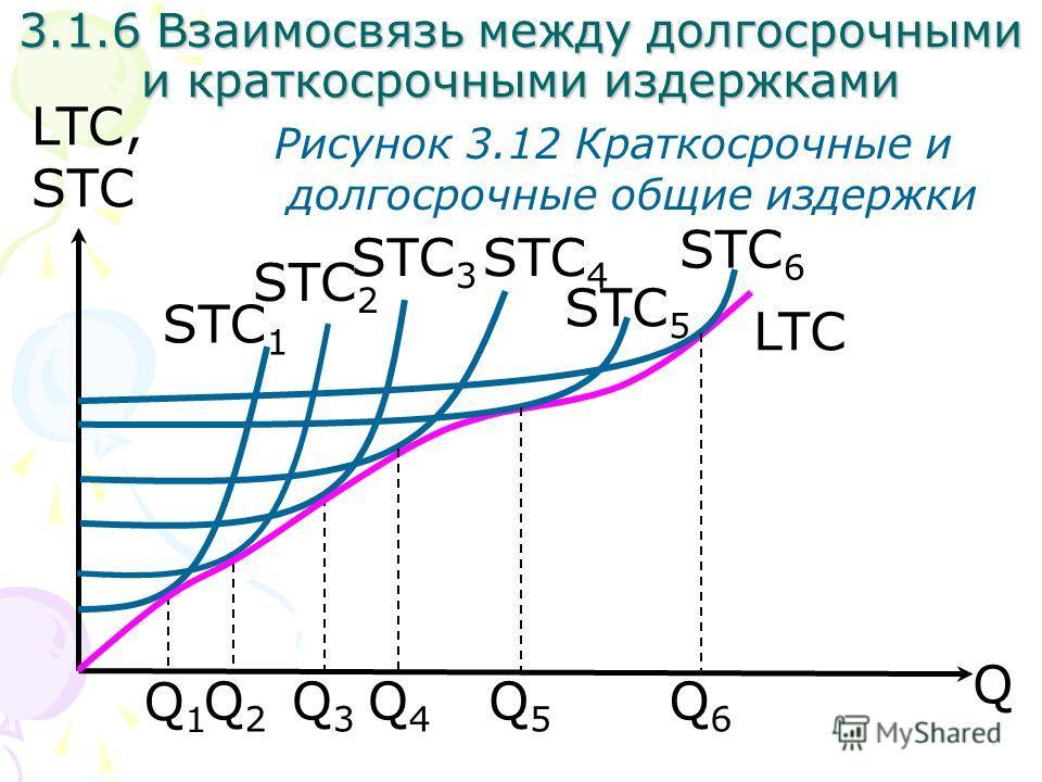 Q LTC, STC Рисунок 3.12 Краткосрочные и долгосрочные общие издержки STC 1 Q2Q2 Q1Q1 Q3Q3 Q4Q4 Q5Q5 Q6Q6 STC 2 STC 3 STC 4 STC 5 STC 6 LTC 3.1.6 Взаимосвязь между долгосрочными и краткосрочными издержками