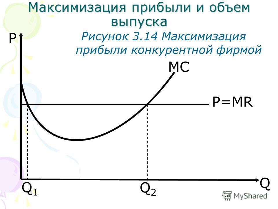 Q P Рисунок 3.14 Максимизация прибыли конкурентной фирмой MC P=MR Q1Q1 Q2Q2 Максимизация прибыли и объем выпуска