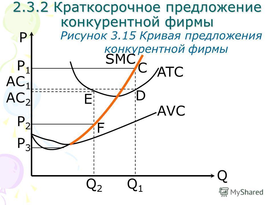 Q P Рисунок 3.15 Кривая предложения конкурентной фирмы SMC AVC Q2Q2 Q1Q1 2.3.2 Краткосрочное предложение конкурентной фирмы P1P1 ATC C D AC 1 P2P2 AC 2 F E P3P3