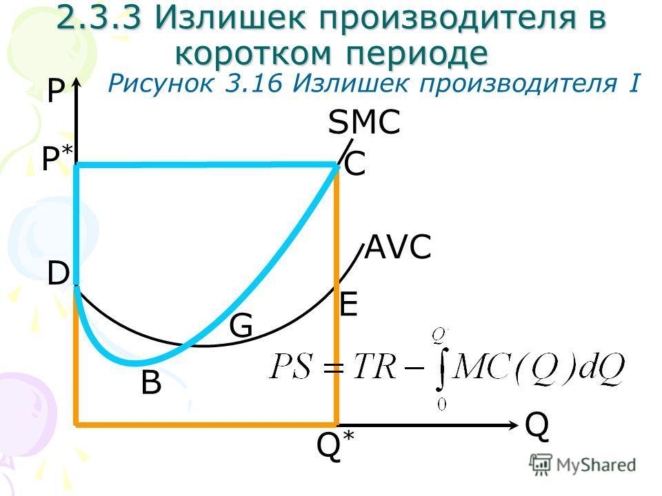 Q P Рисунок 3.16 Излишек производителя I SMC AVC Q*Q* 2.3.3 Излишек производителя в коротком периоде P*P* C D E G B