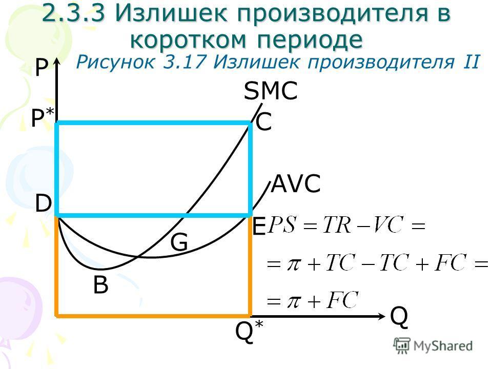 Q P Рисунок 3.17 Излишек производителя II SMC AVC Q*Q* 2.3.3 Излишек производителя в коротком периоде P*P* C D E B G