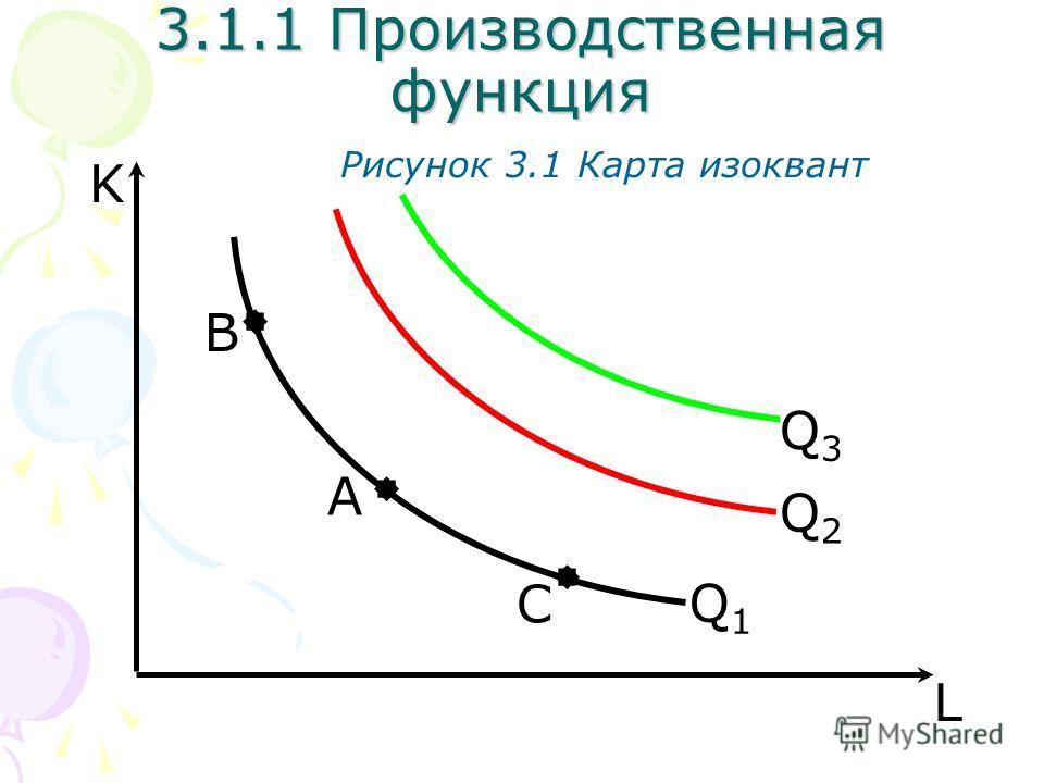 C A B L K Рисунок 3.1 Карта изоквант 3.1.1 Производственная функция Q1Q1 Q2Q2 Q3Q3