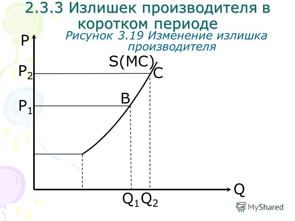 Q P Рисунок 3.19 Изменение излишка производителя S(MC) Q2Q2 2.3.3 Излишек производителя в коротком периоде P2P2 C B Q1Q1 P1P1
