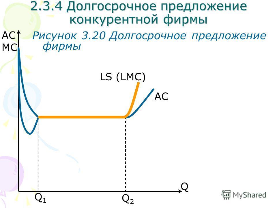 2.3.4 Долгосрочное предложение конкурентной фирмы Рисунок 3.20 Долгосрочное предложение фирмы Q2Q2 Q1Q1 Q AC MC AC LS (LMC)