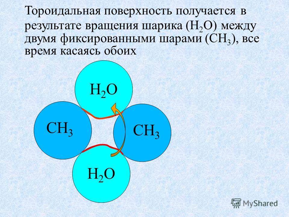 Тороидальная поверхность получается в результате вращения шарика (H 2 O) между двумя фиксированными шарами (CH 3 ), все время касаясь обоих CH 3 H2OH2O H2OH2O