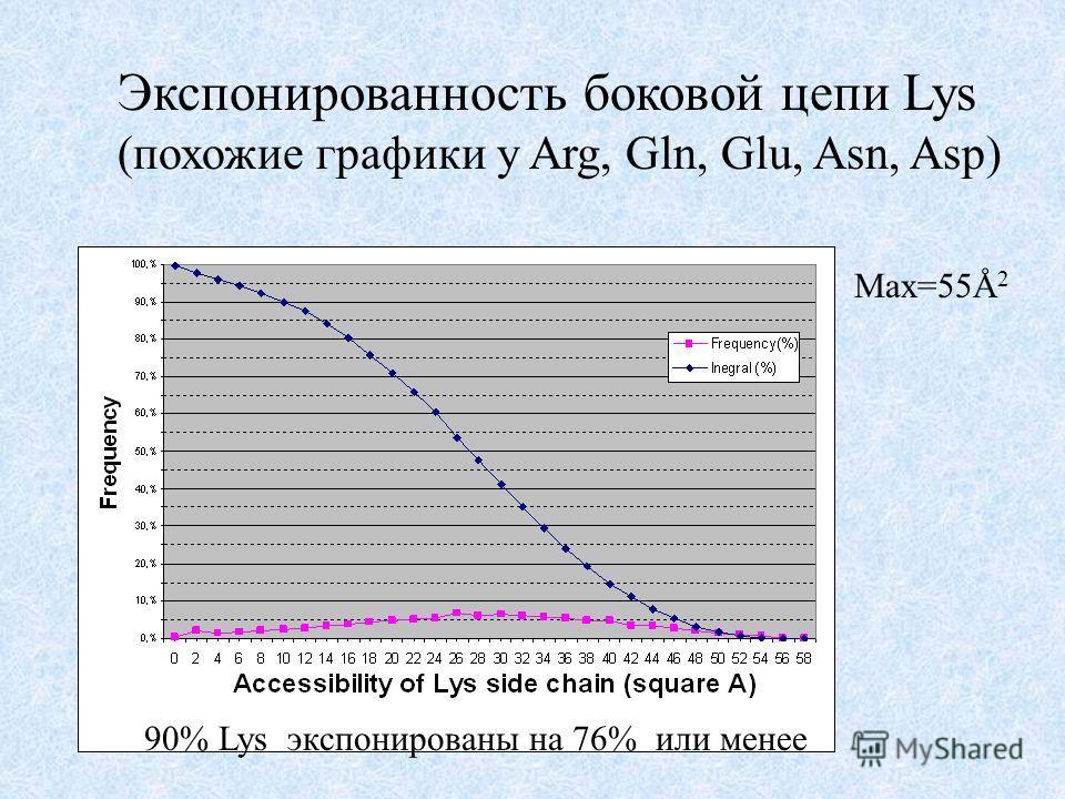 Экспонированность боковой цепи Lys (похожие графики у Arg, Gln, Glu, Asn, Asp) Max=55Å 2 90% Lys экспонированы на 76% или менее
