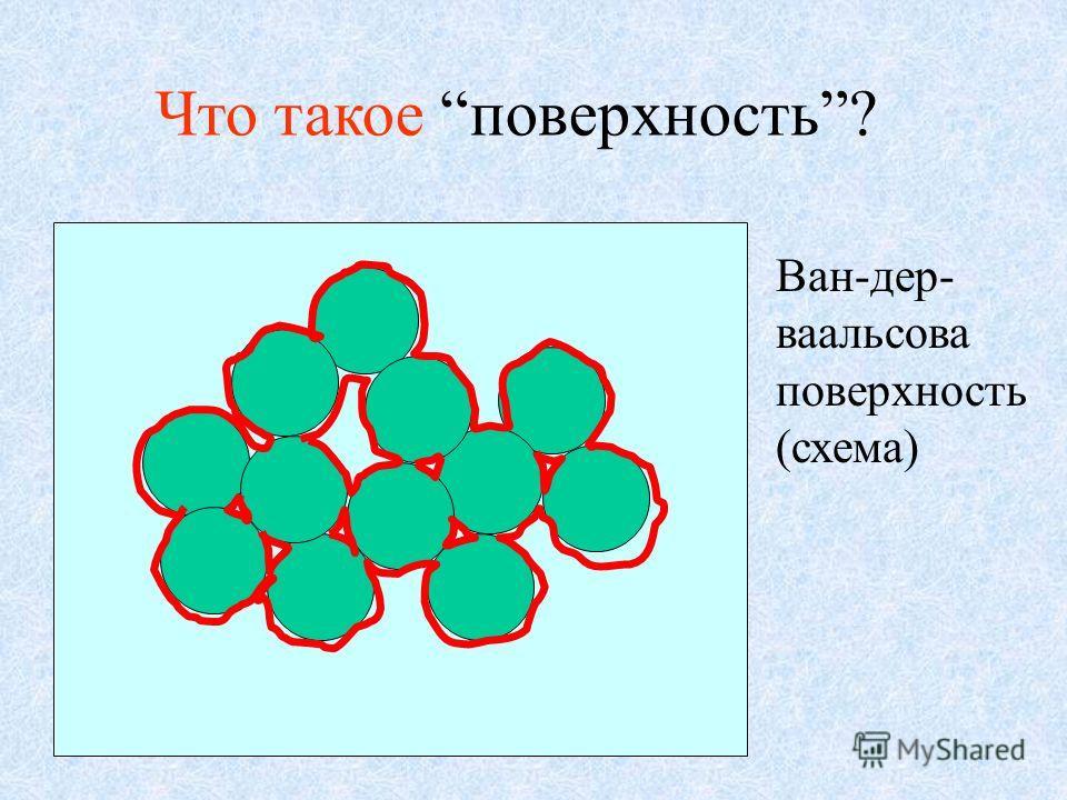 Что такое поверхность? Ван-дер- ваальсова поверхность (схема)
