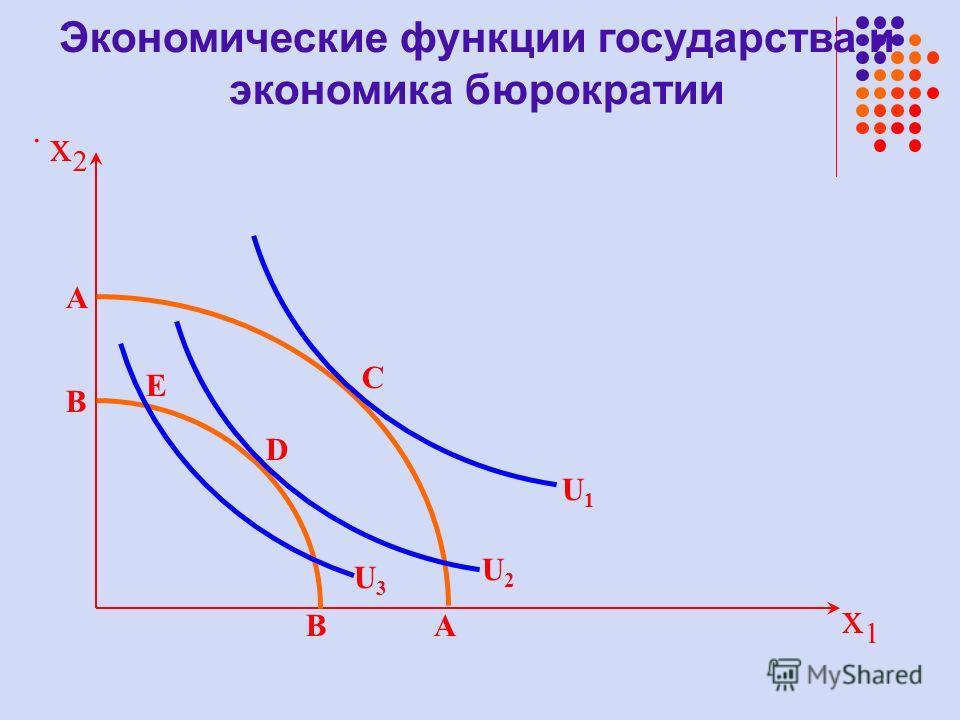 . x1x1 U1U1 A A D B B E C x2x2 U2U2 U3U3
