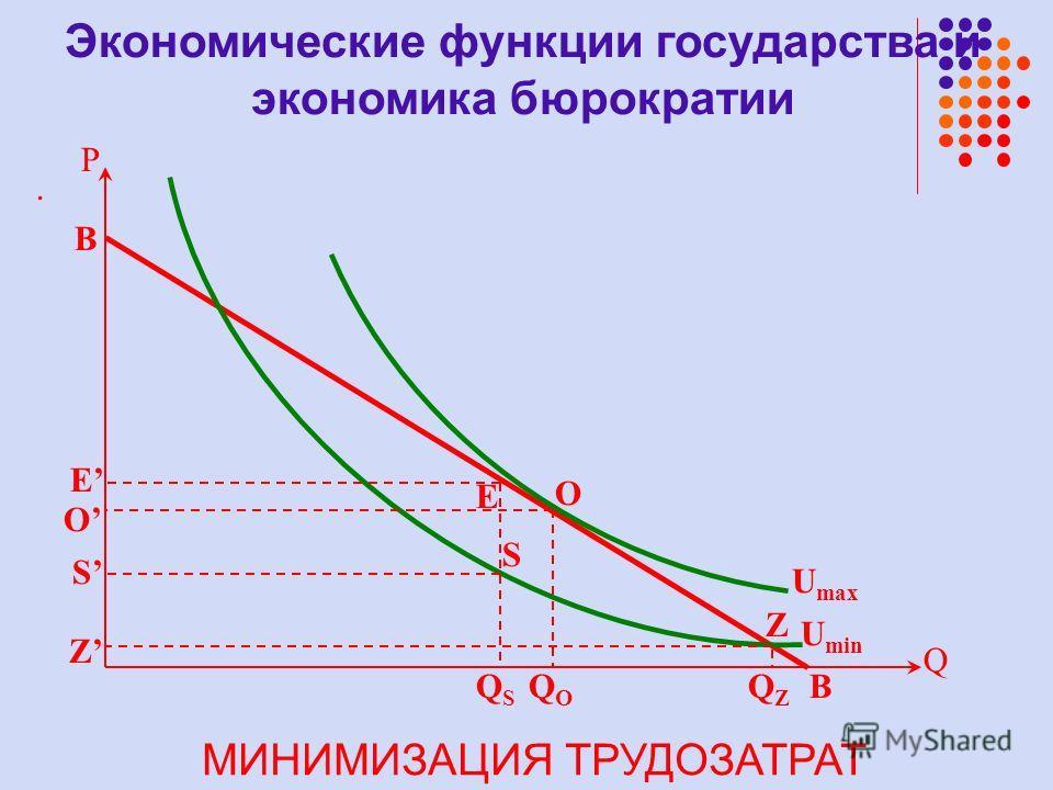 . U min U max P QZQZ B Q B QSQS QOQO O E Z O S S Z E МИНИМИЗАЦИЯ ТРУДОЗАТРАТ Экономические функции государства и экономика бюрократии