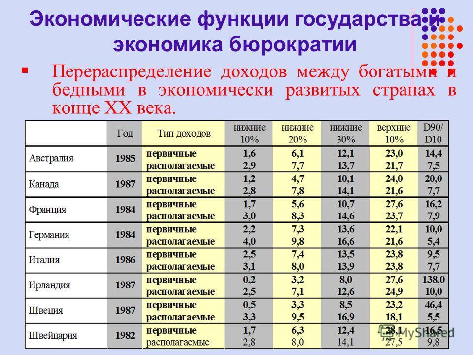 Перераспределение доходов между богатыми и бедными в экономически развитых странах в конце XX века. Экономические функции государства и экономика бюрократии