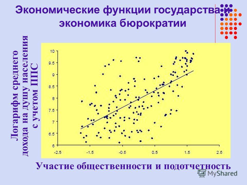 Участие общественности и подотчетность Логарифм среднего дохода на душу населения с учетом ППС Экономические функции государства и экономика бюрократии
