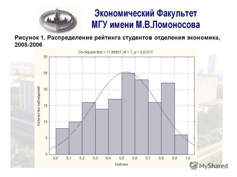 Рисунок 1. Распределение рейтинга студентов отделения экономика, 2005-2006