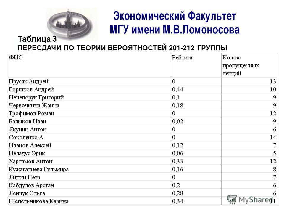 Таблица 3 ПЕРЕСДАЧИ ПО ТЕОРИИ ВЕРОЯТНОСТЕЙ 201-212 ГРУППЫ