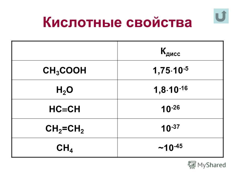 Кислотные свойства К дисс СН 3 СООН 1,75 10 -5 Н2ОН2О 1,8 10 -16 НС СН 10 -26 СН 2 =СН 2 10 -37 СН 4 ~10 -45