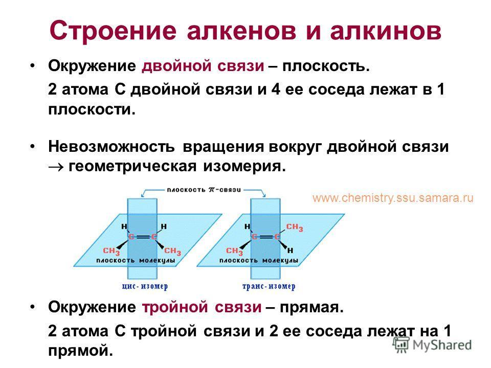 Строение алкенов и алкинов Окружение двойной связи – плоскость. 2 атома С двойной связи и 4 ее соседа лежат в 1 плоскости. Невозможность вращения вокруг двойной связи геометрическая изомерия. Окружение тройной связи – прямая. 2 атома С тройной связи
