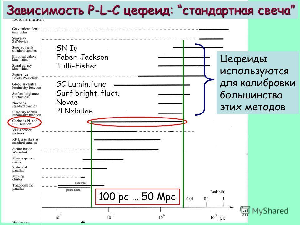 pc Зависимость P-L-C цефеид: стандартная свеча 100 pc … 50 Mpc Цефеиды используются для калибровки большинства этих методов SN Ia Faber-Jackson Tulli-Fisher GC Lumin.func. Surf.bright. fluct. Novae Pl Nebulae