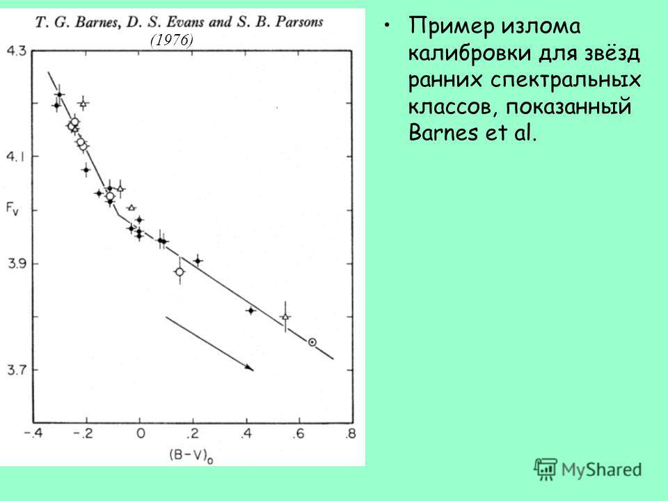 Пример излома калибровки для звёзд ранних спектральных классов, показанный Barnes et al. (1976)