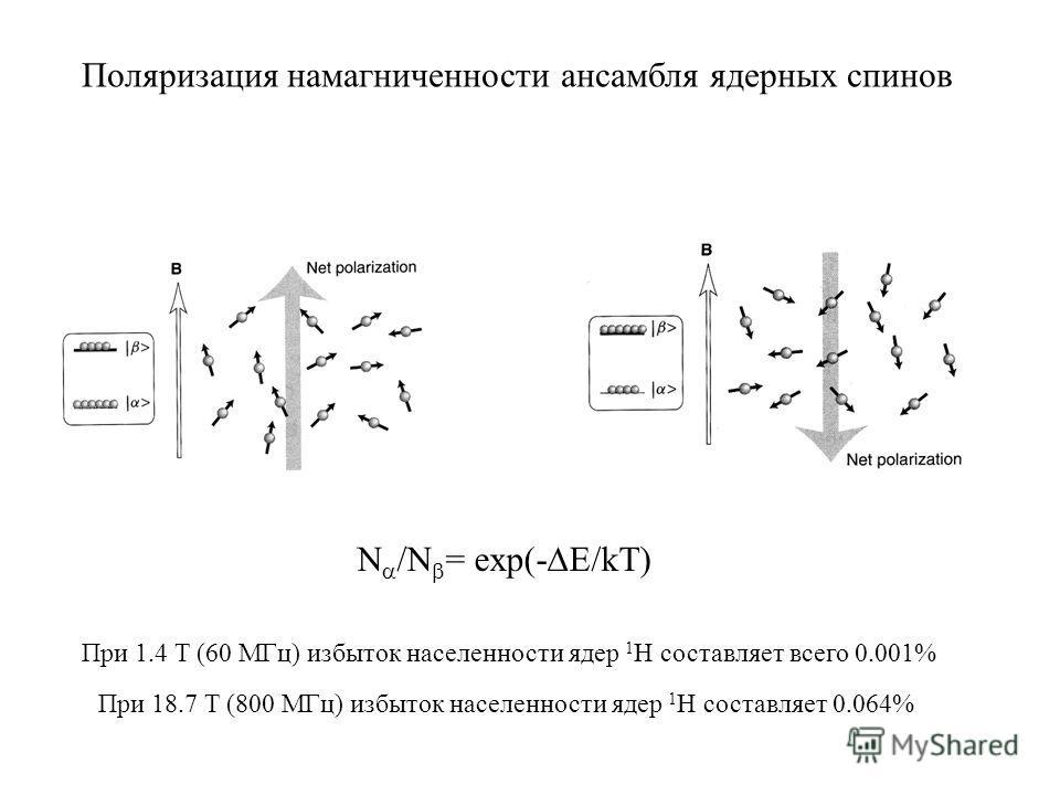 N /N = exp(- E/kT) При 1.4 T (60 МГц) избыток населенности ядер 1 Н составляет всего 0.001% Поляризация намагниченности ансамбля ядерных спинов При 18.7 T (800 МГц) избыток населенности ядер 1 Н составляет 0.064%