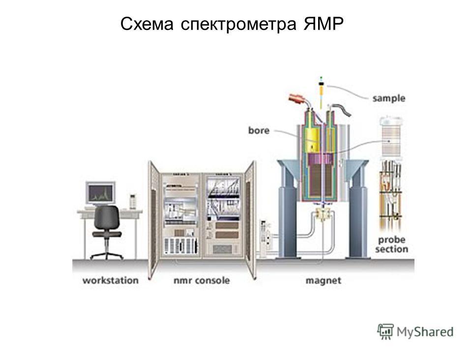 Схема спектрометра ЯМР