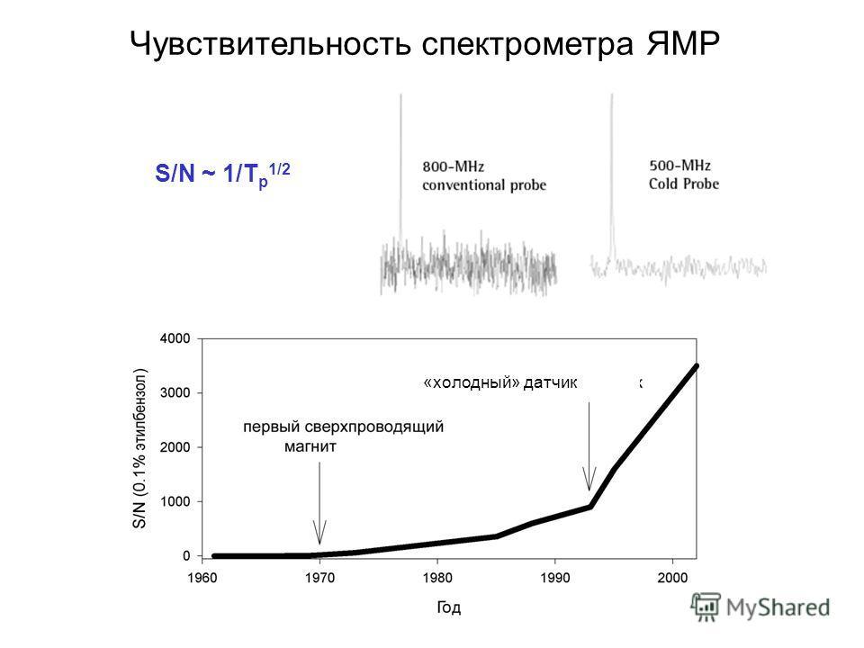Чувствительность спектрометра ЯМР S/N ~ 1/T p 1/2 «холодный» датчик