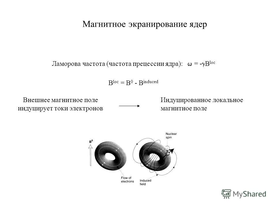 Ламорова частота (частота прецессии ядра): = - B loc B loc = B 0 - B induced Внешнее магнитное поле индуцирует токи электронов Индуцированное локальное магнитное поле Магнитное экранирование ядер